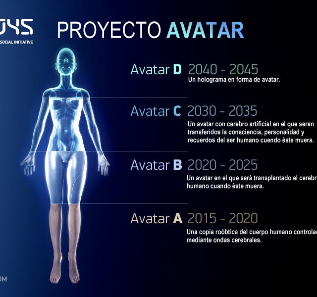 Iniciativa 2045 de Inmortalidad